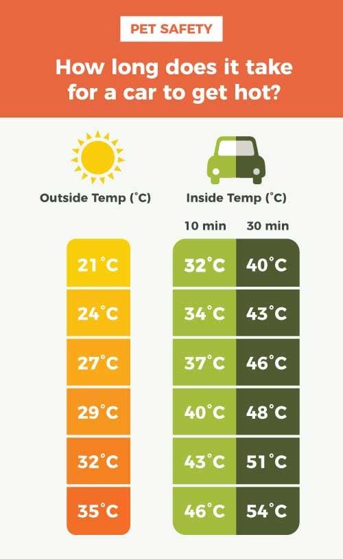 Limit Heat Exposure