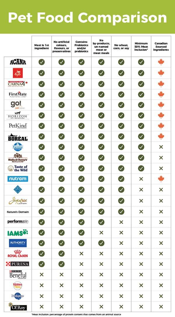 Pet Food Comparison Chart June28