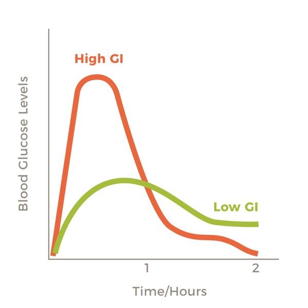 Glucose-Levels-1080x1080-1